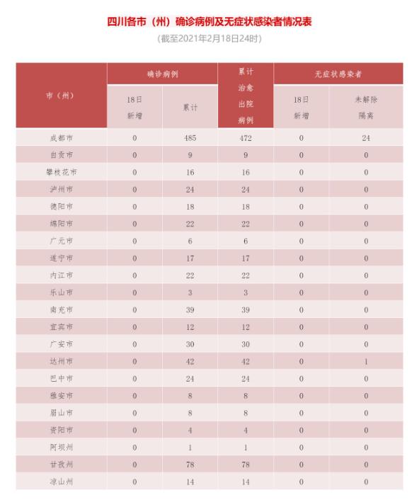 四川省新型冠状病毒肺炎疫情最新情况(2月19日发布)